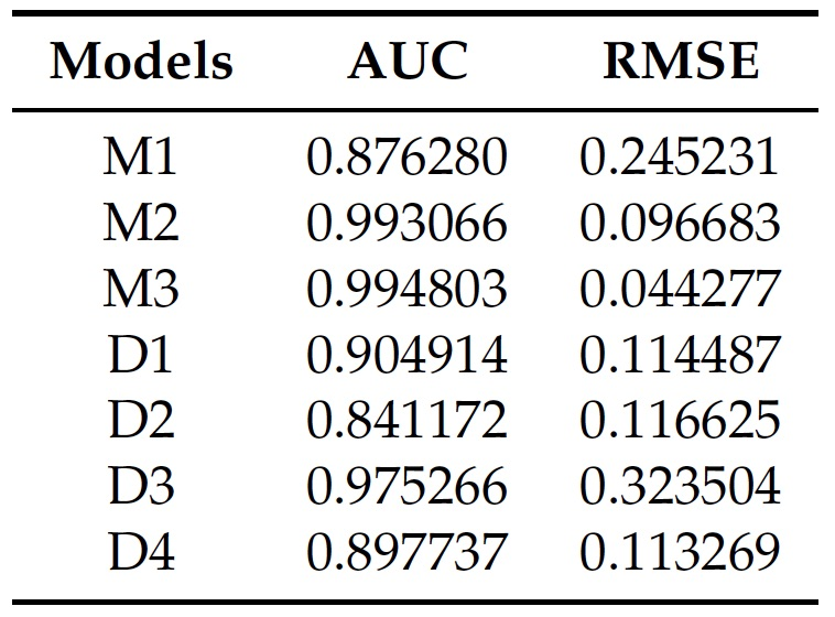 table of comparison of models AUC RMSE