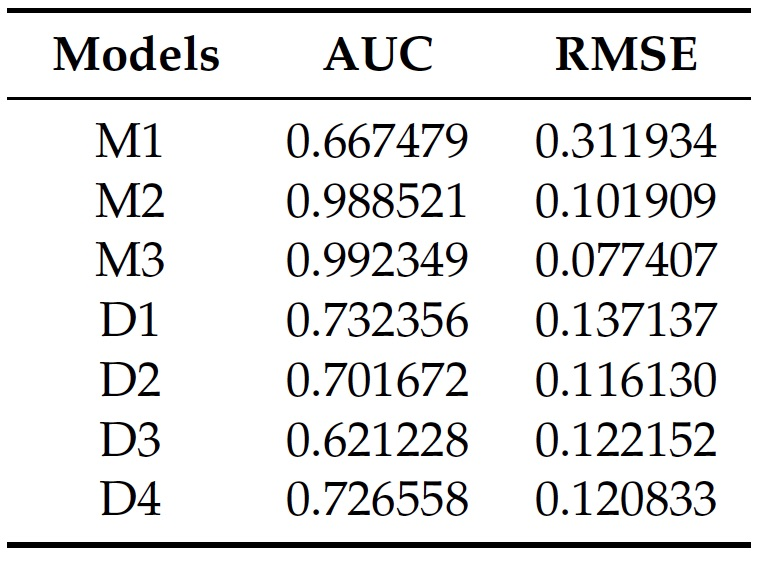 AUC and RMSE comparison of methods 2