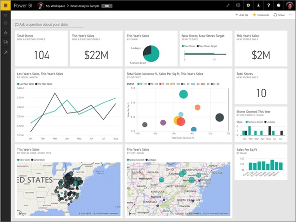 dashboard in powerBI created with data from repods