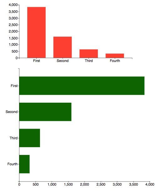 bar chart showing the data visualization capabilities in repods